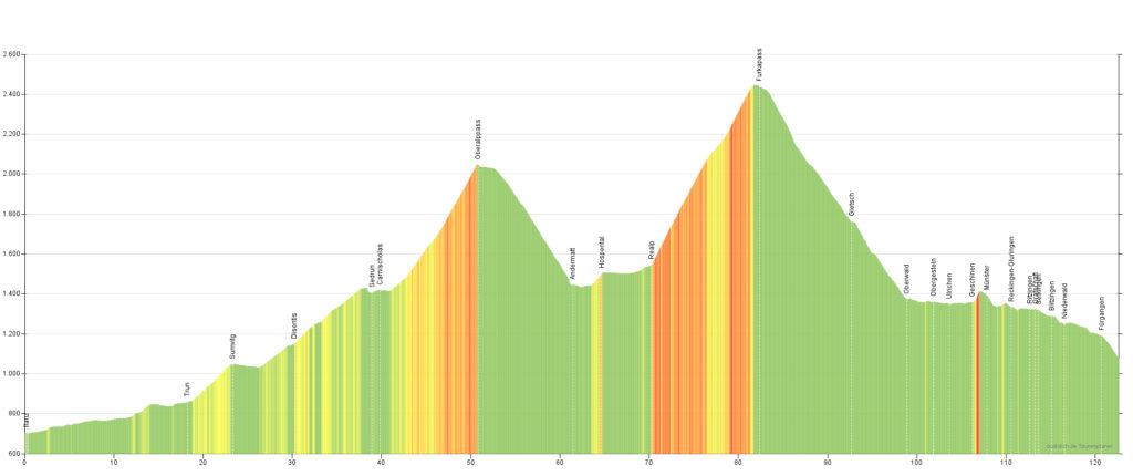 Das Höhenprofil der 6. Etappe