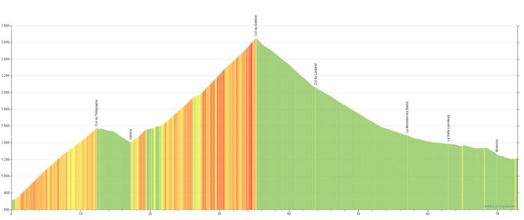 Höhenprofil der 10. Etappe