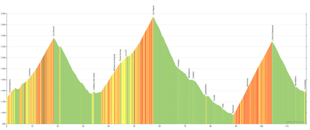Höhenprofil der 11. Etappe