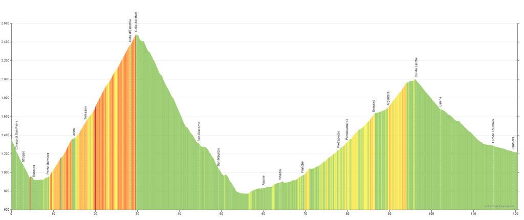 Höhenprofil der 12. Etappe