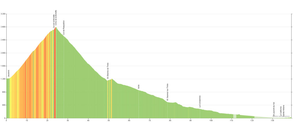 Höhenprofil der 13. Etappe